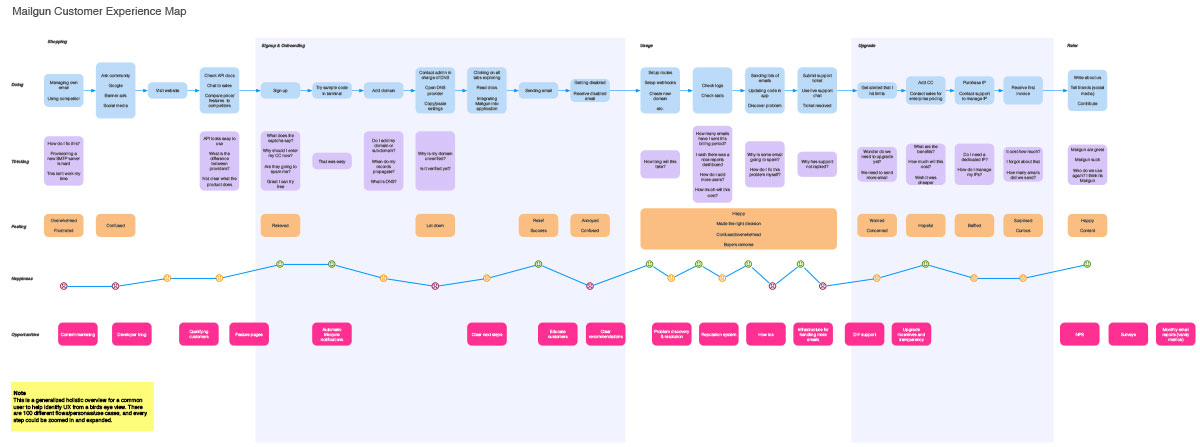 Mapping your customers' experience lifecycle