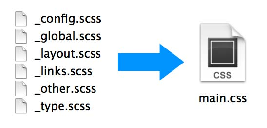 SCSS to CSS
